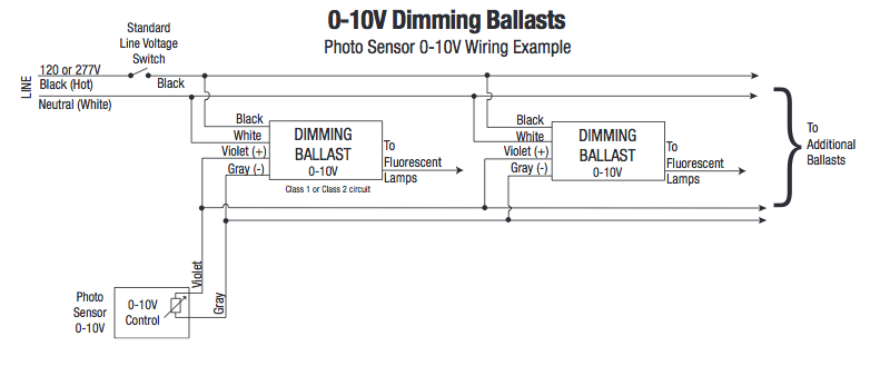 0 10v dimming ballast wiring diagram aquatic life dimmable hybrid question reef2reef saltwater and  aquatic life dimmable hybrid question