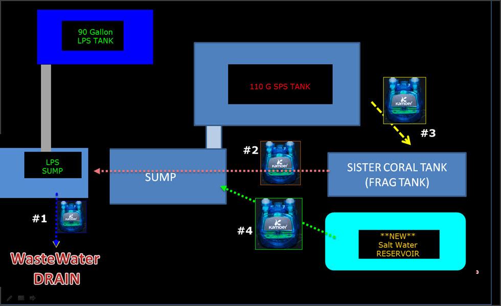 2019-04-19_WaterChangerFlow-4Stage-Diagram.jpg