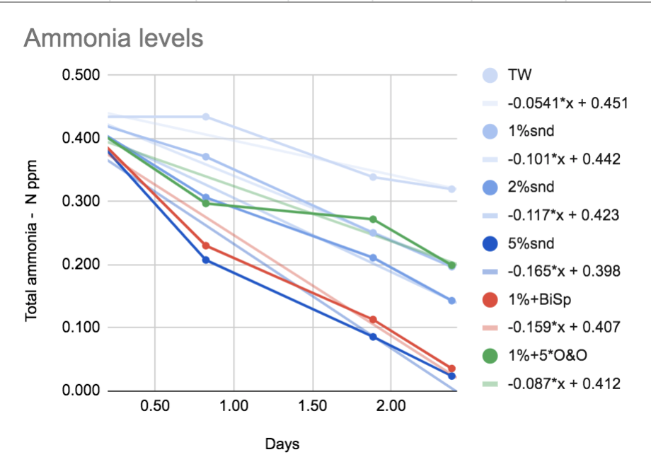 Ammonia Rates .png