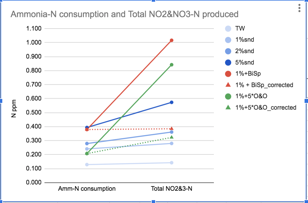 Ammonia to NO2_3.png