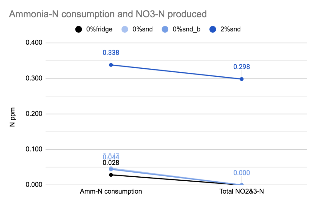 Ammonia to NO3 redo.png