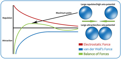 Balance of Energy Forces in Nanobubbles and Colloidal Suspension.jpg