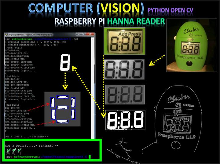 ComputerVisionDecodeDigits.jpg