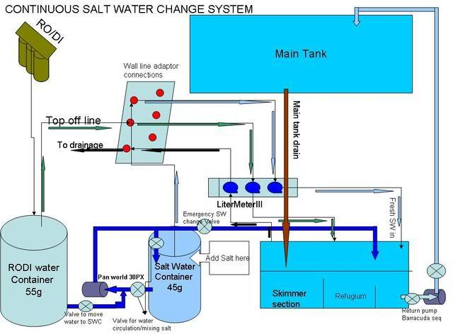 Conductivity Of Reef Tank : The water change reef saltwater and