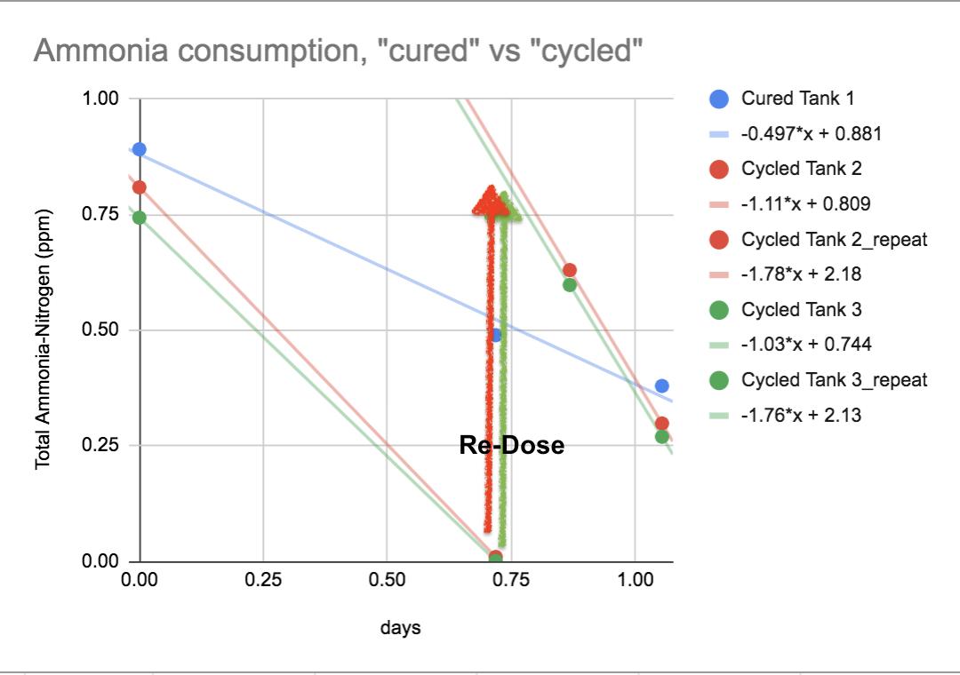 Cycling vs Curing.png
