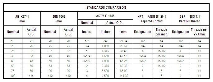 DIN + JIS Metric Plumbing Chart.PNG