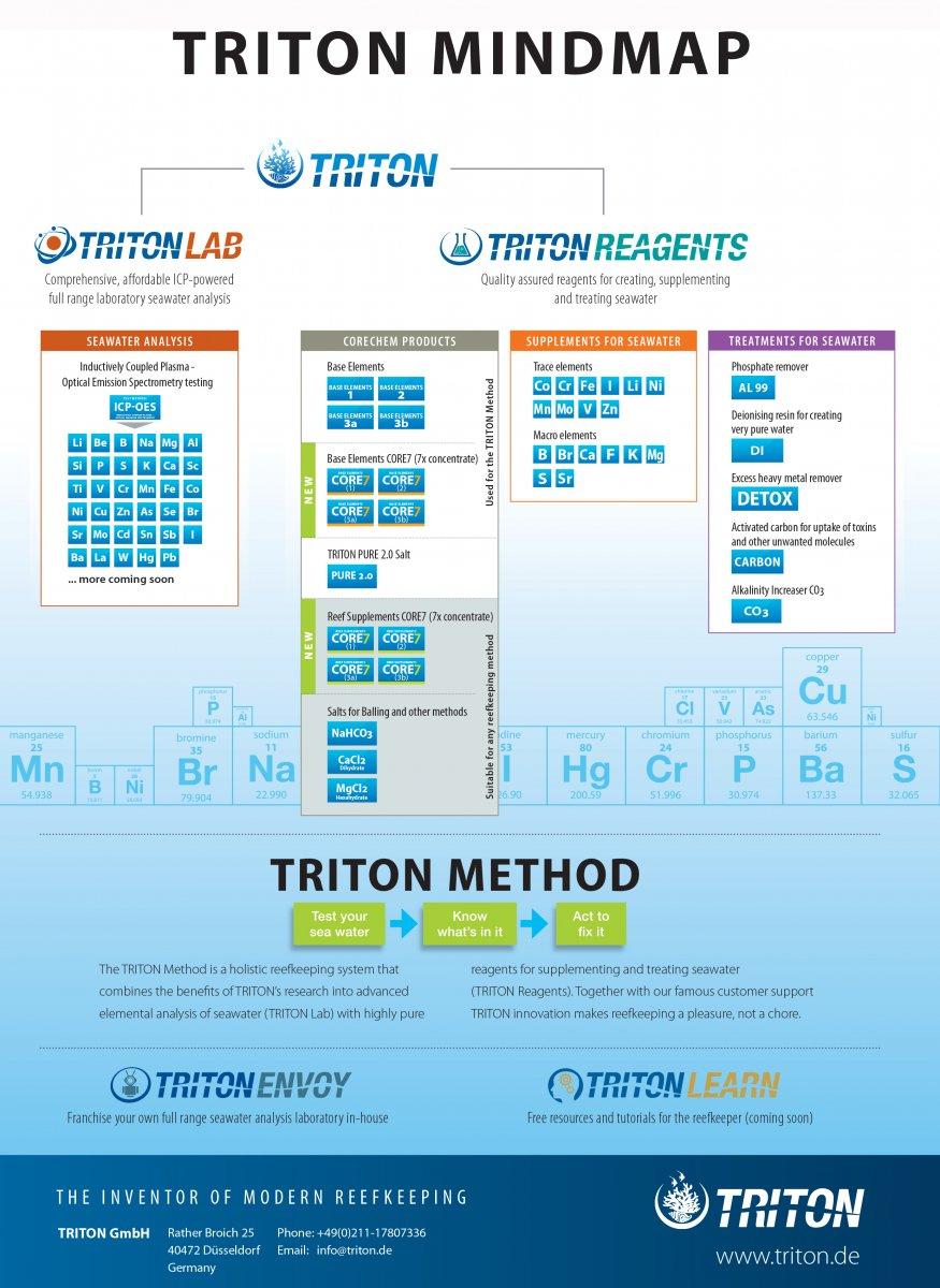 Guide to the TRITON Method 5-4-17-web-12.jpg