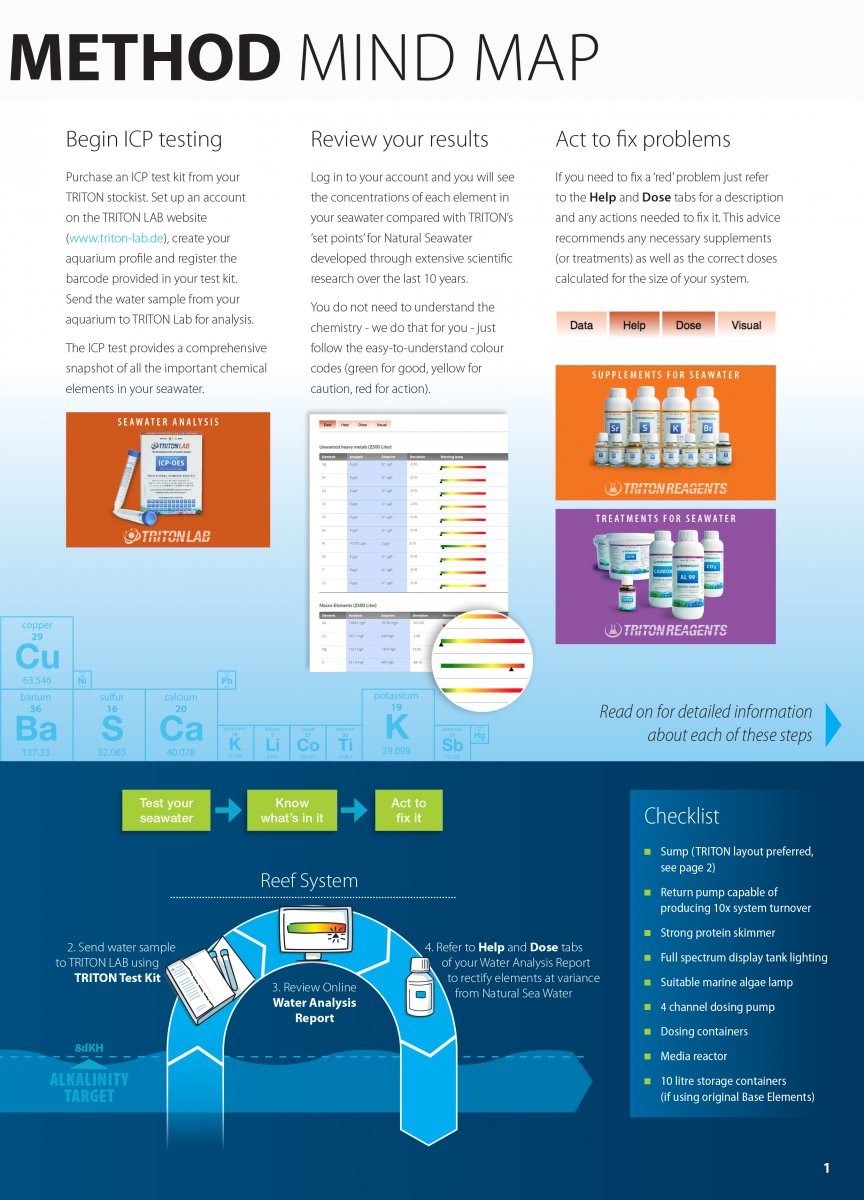 Guide to the TRITON Method 5-4-17-web-3.jpg