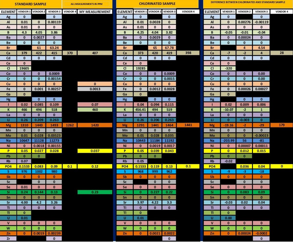ICP TEST COMPARISON WITH CHLORINATED SAMPLES WO VENDOR NAMES-page-001.jpg