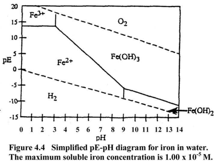 Iron diagram.jpg