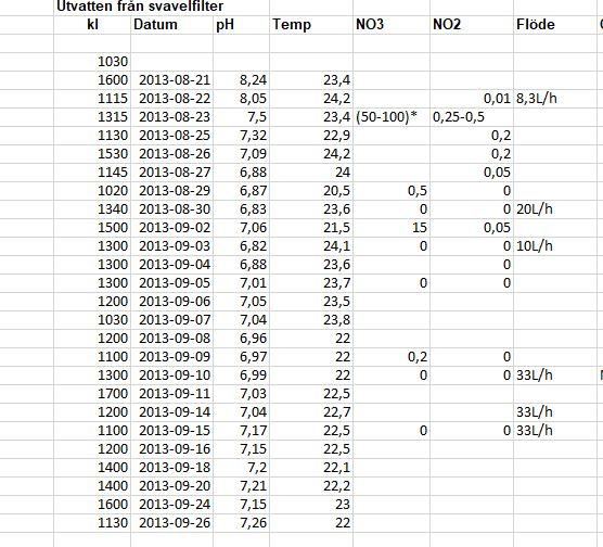 LS - svavelfilter pH mm 2013.JPG