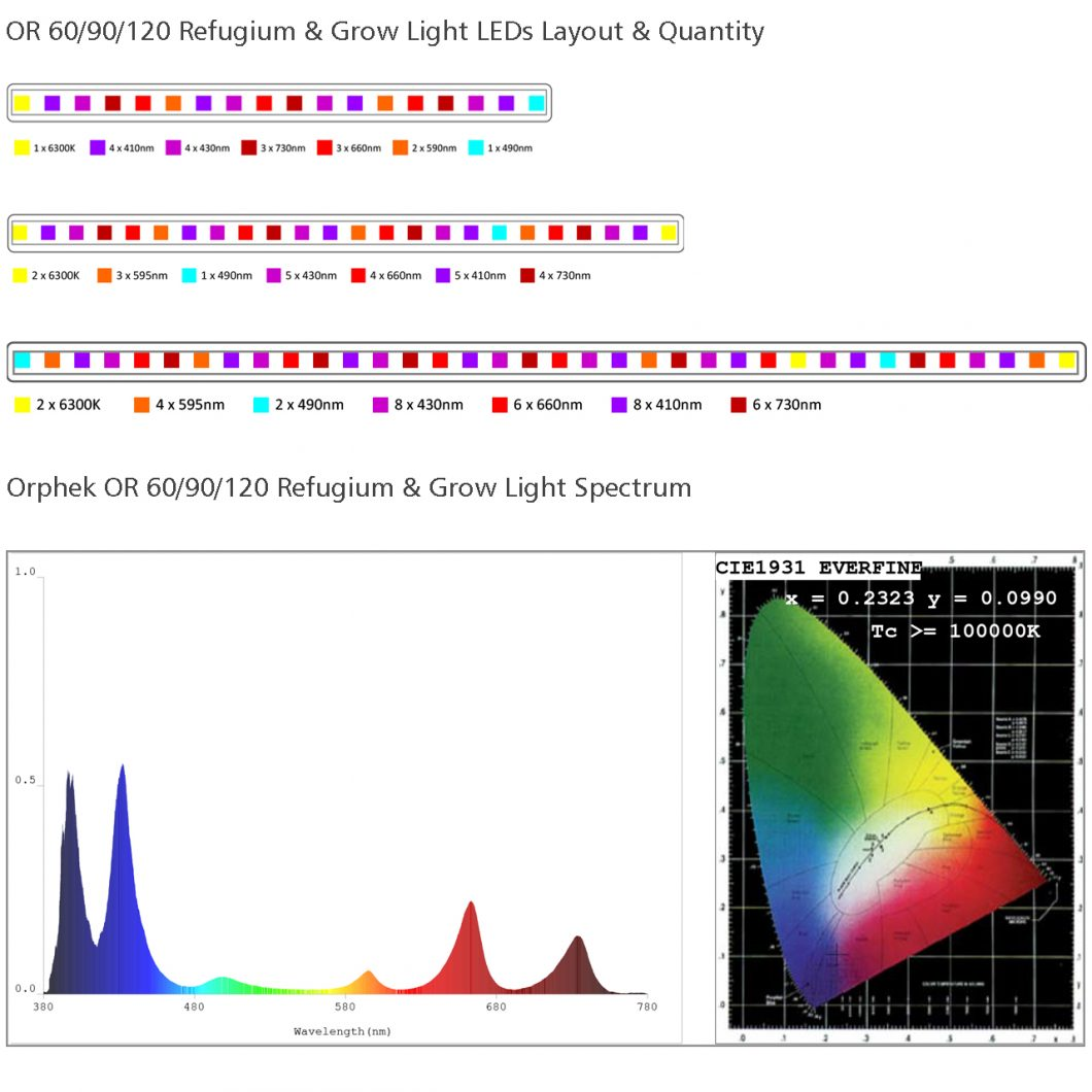 OR120-90-60-Refugium-Grow-Light-led-layout-and-spectrum-1060x1060.jpg