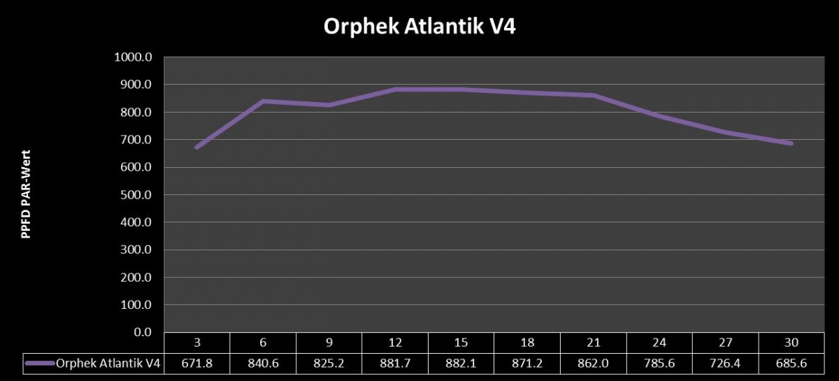 Orphek Atlantik V4 Abstansmessung PAR- Wert.jpg