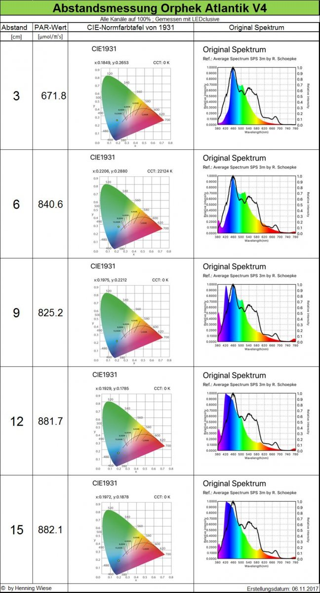 Orphek-Atlantik-V4-distance measurement-spectrum-1.jpg