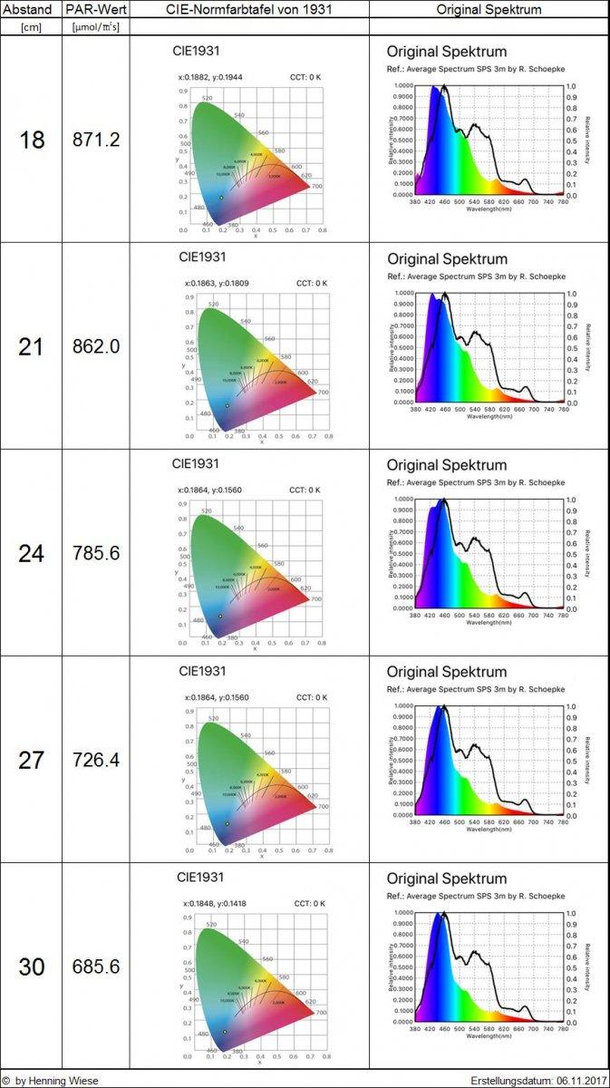 Orphek-Atlantik-V4-distance measurement-spectrum-2.jpg