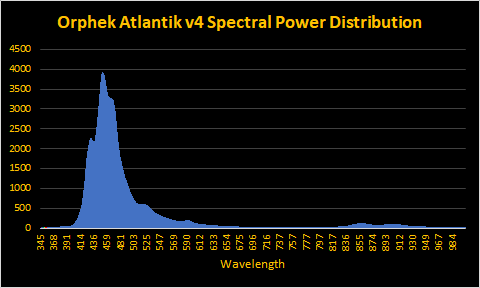 Orphek-atlantik-v4 -spectrum.png