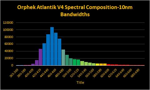 orphek-atlantik-v4-spectrum-test-dana-riddel.png