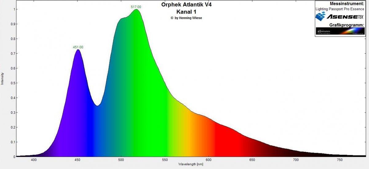 Orphek Atlantik V4 Spektrum Kanal 1.jpg