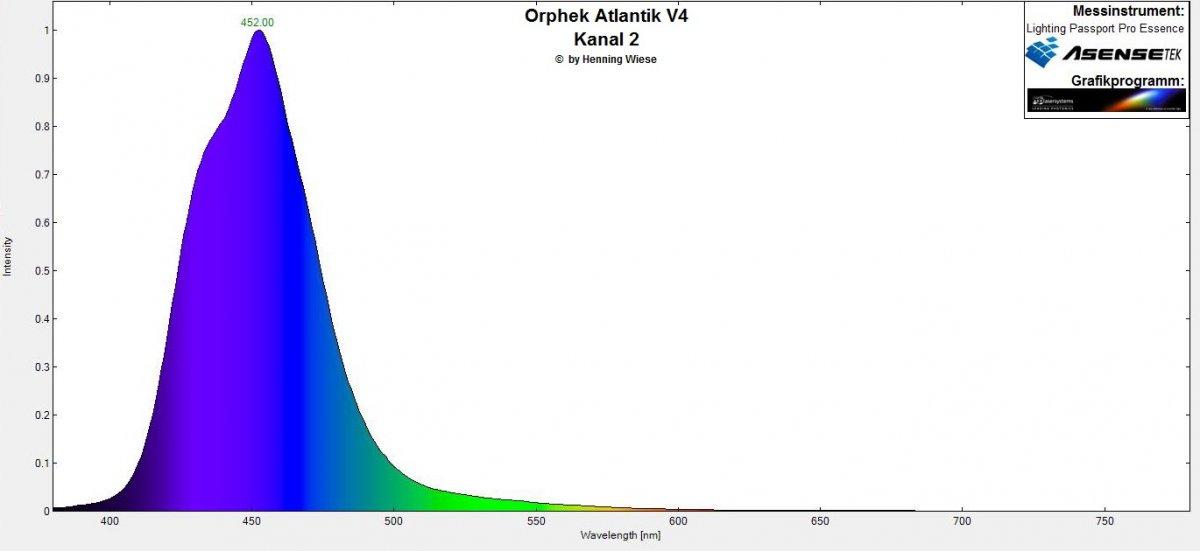 Orphek Atlantik V4 Spektrum Kanal 2.jpg