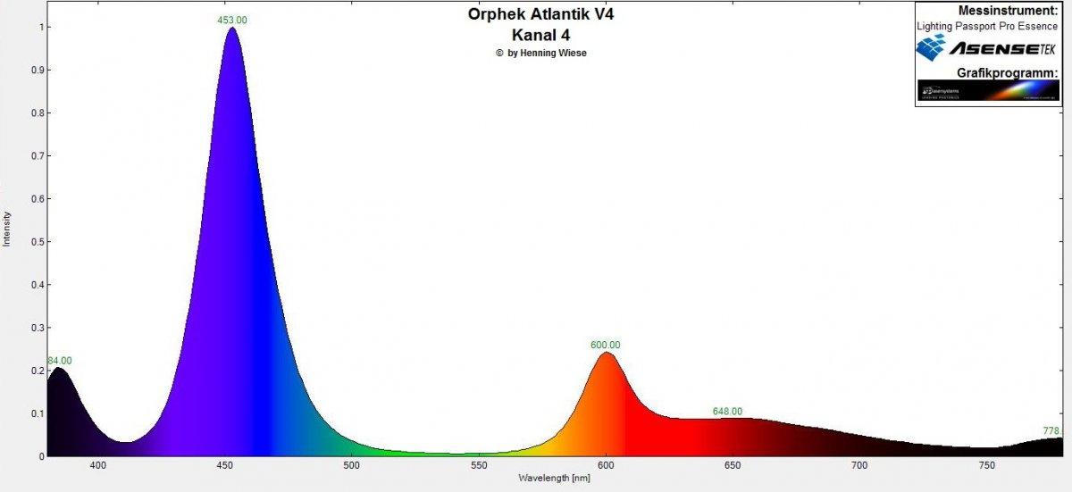 Orphek Atlantik V4 Spektrum Kanal 4.jpg