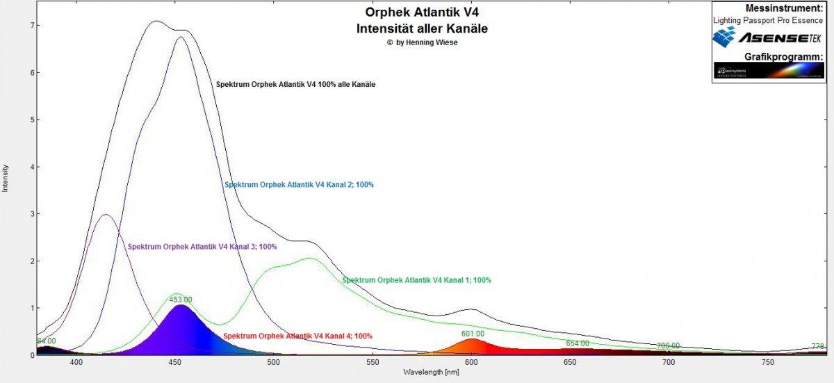 Orphek Atlantik V4 Spektrum Kanal alle intensität.jpg