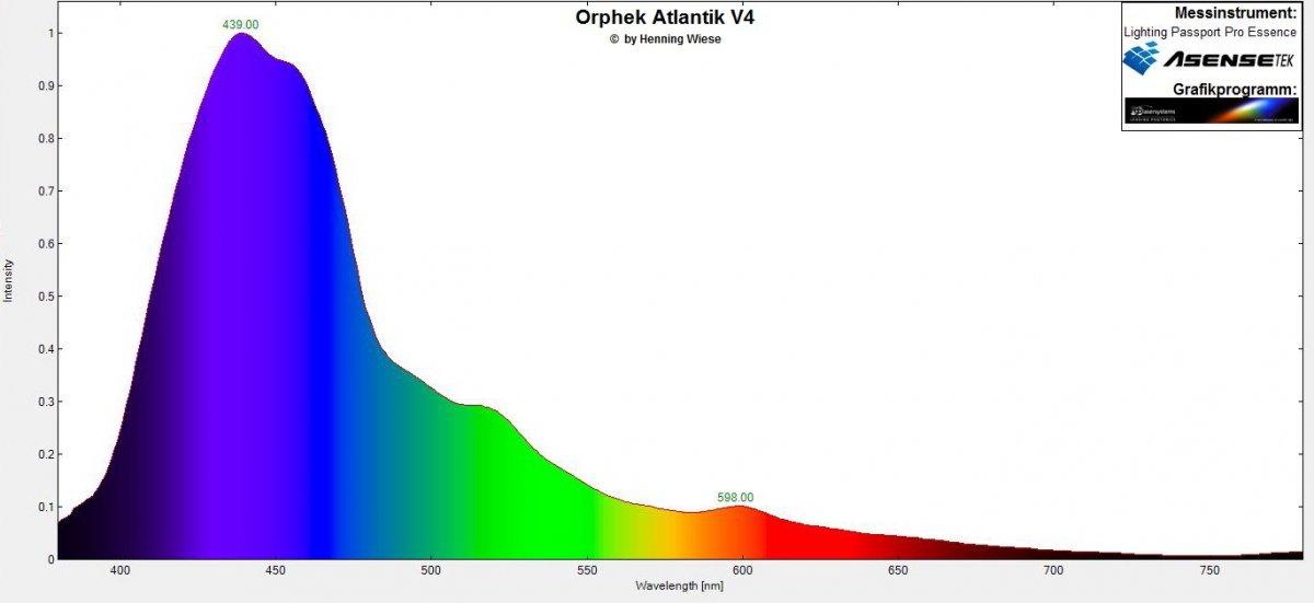 Orphek Atlantik V4 Spektrum Kanal alle.jpg