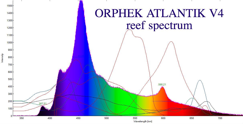 Orphek_Atlantik_v4_reef_spctrum.jpg