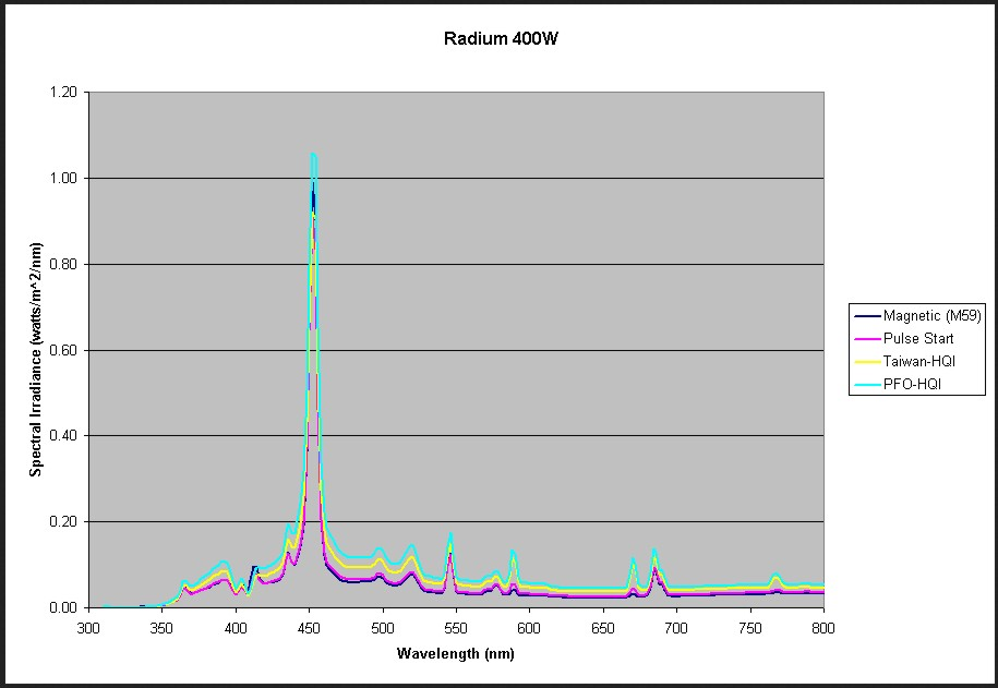 50W High power LED Red 660nm /& Blue 470nm 4:1 For Plant Grow Light Beads 24-26V