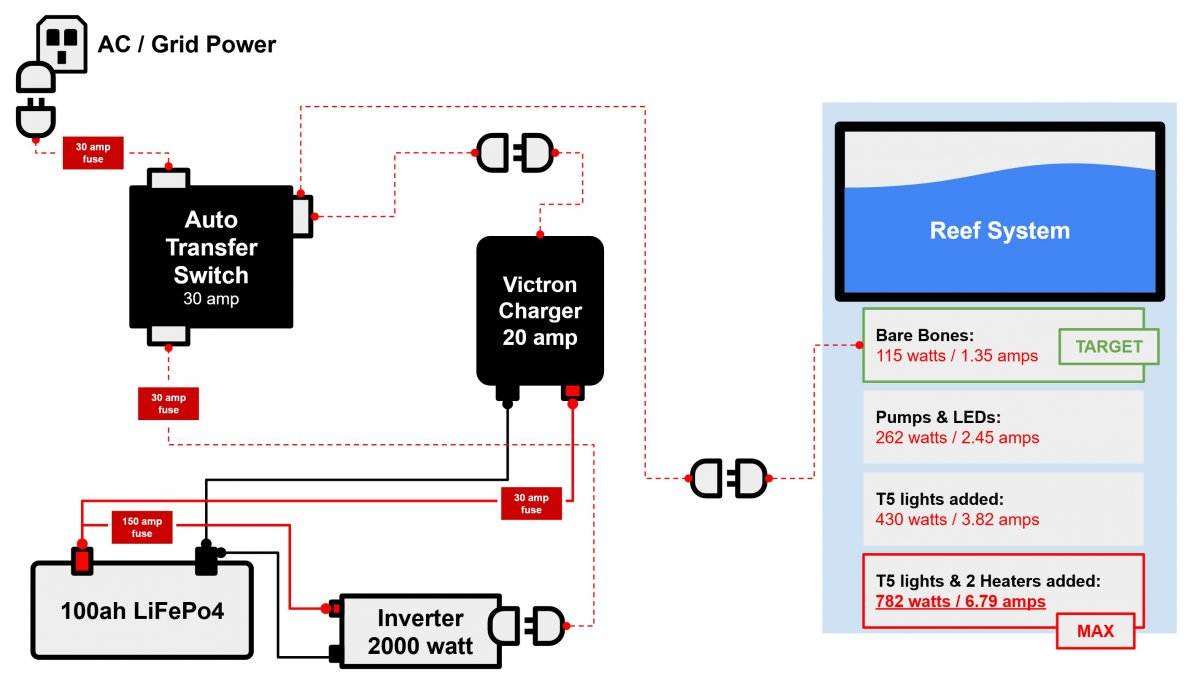Reef Backup Power System Display - FUSE - DRAFT - 1 SHOWN.jpg