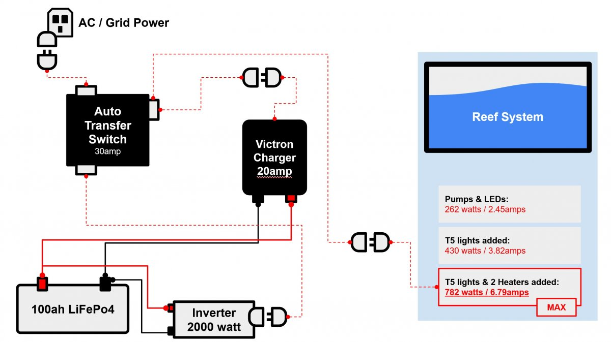 Reef Backup Power System Display - no fuses shown.jpg