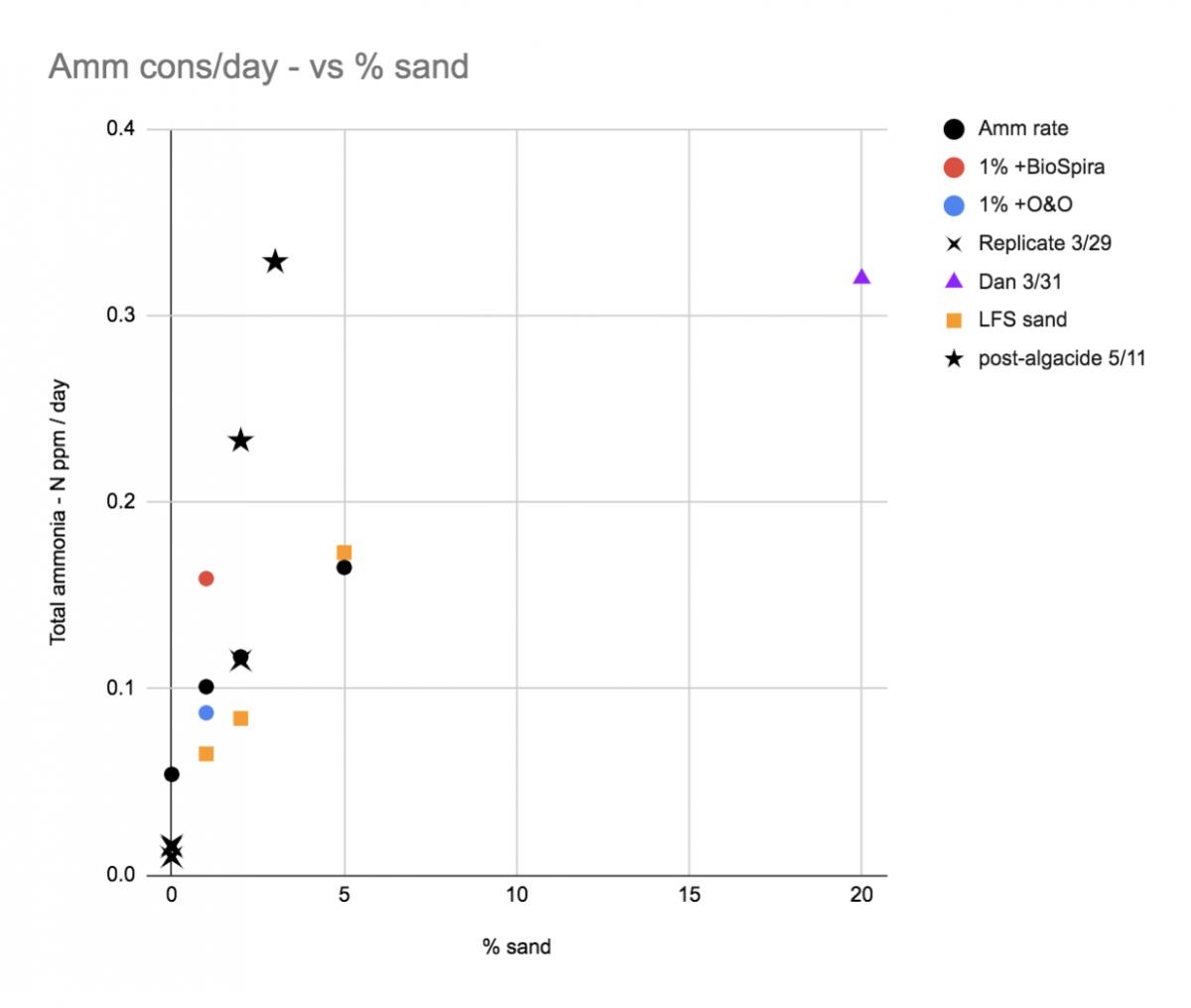 Sand rate comparison.png