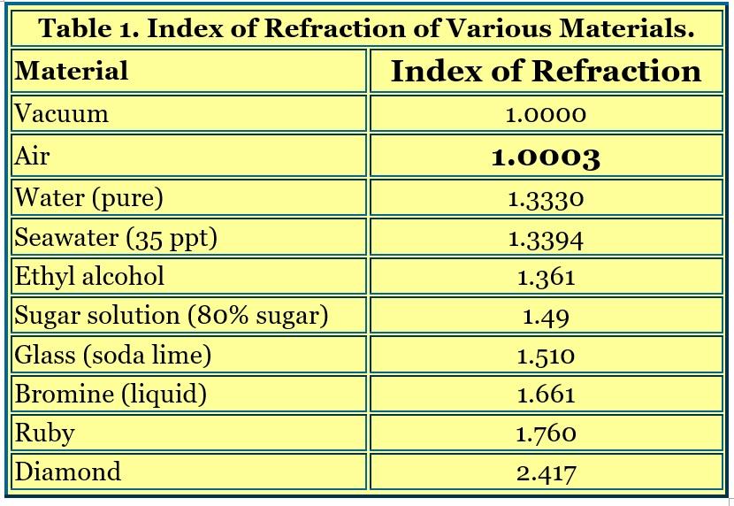 refractometers and salinity measurement reef2reef
