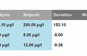 My Triton Testing Results Reef2reef Saltwater And Reef