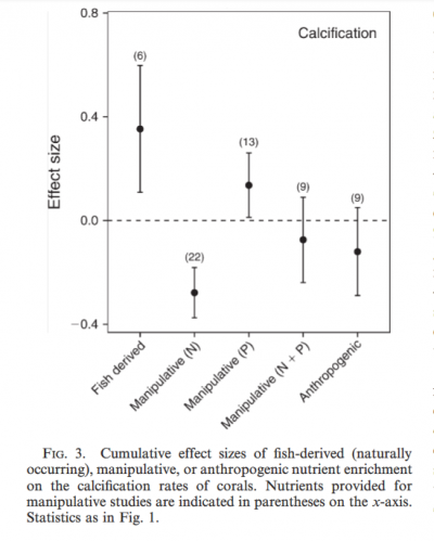 Context‐dependent effects of nutrient loading on the coral–algal mutualism(1).png