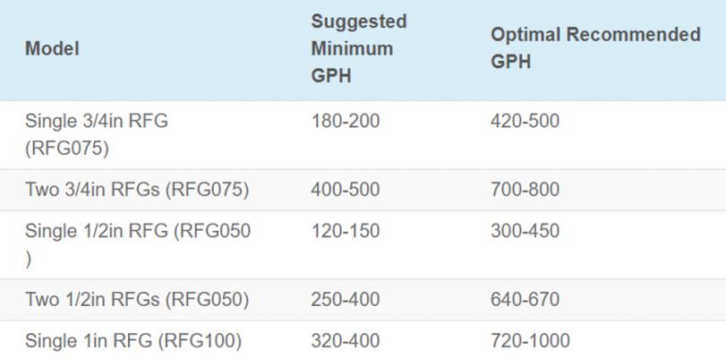 Optimal Flow Rates per MGFR.PNG