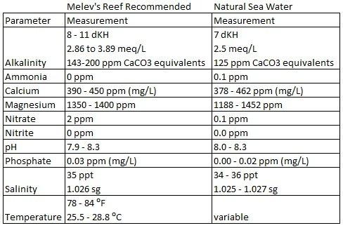 reef water parameters.jpg