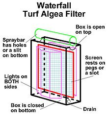 Ultimate Filtration (Algae Turf Scrubbers)