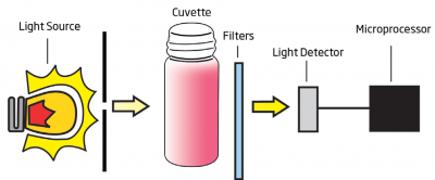 Understanding Colorimetry and Your Hanna Checker® HC