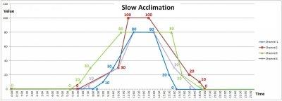 slow acclimation.jpg